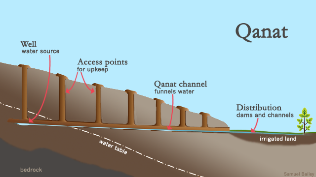 qanat-diagram